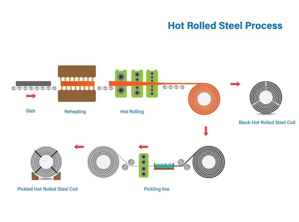 Hot rolled steel P&O tube